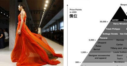 這就是世界品牌的「品牌階級表」證明有錢人生存在另一個世界!LV真的已經變成平民品牌了!